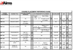 Aims Course Placement Reference